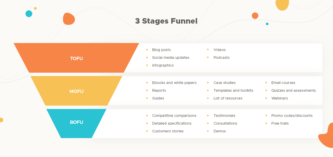 Basic 3-stage marketing funnel example