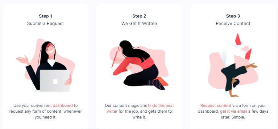 Outsource and scale content writing with ContentFly