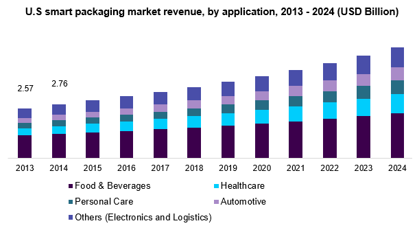 a graph with US smart packaging market revenue by sector