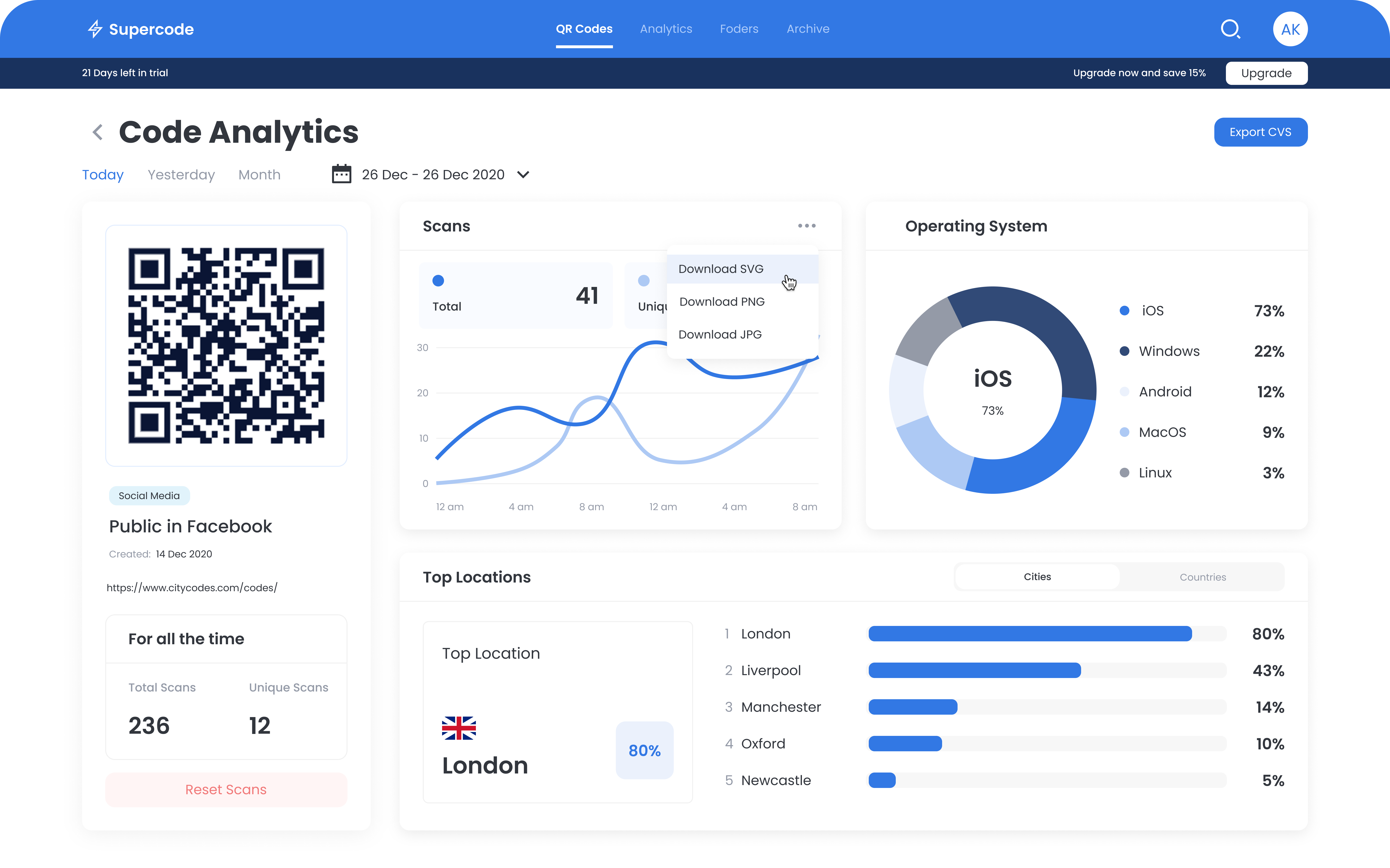 A screenshot of an analytics dashboard with performance statistics of a QR code