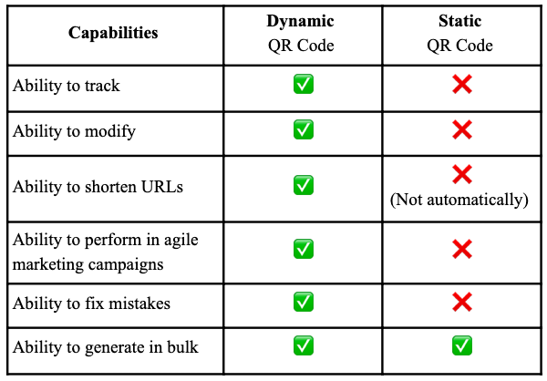 differences between static and dynamic QR codes