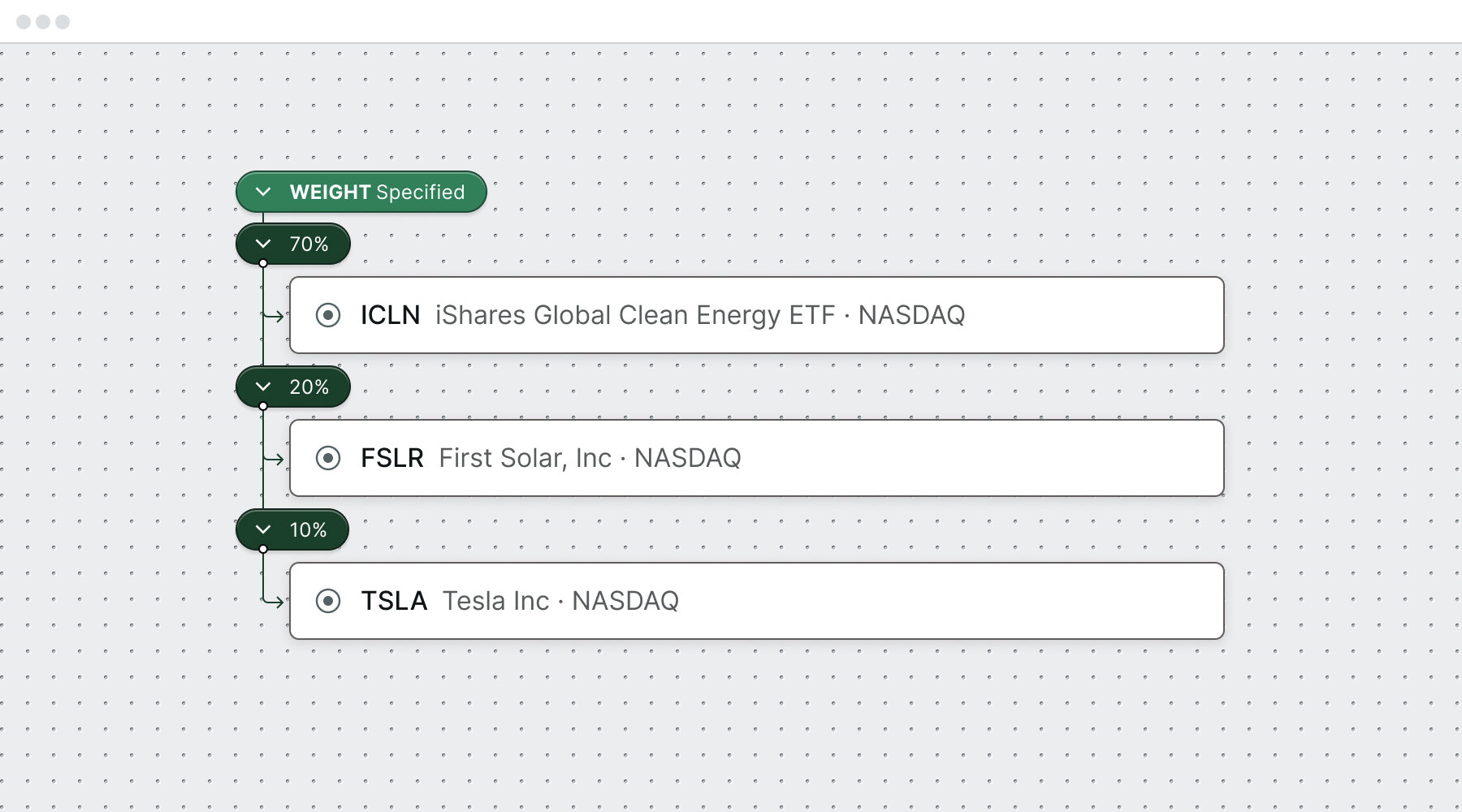 Specified weighting added to those stock picks: 70% to ICLN, 20% to FSLR and 10% to TSLA.