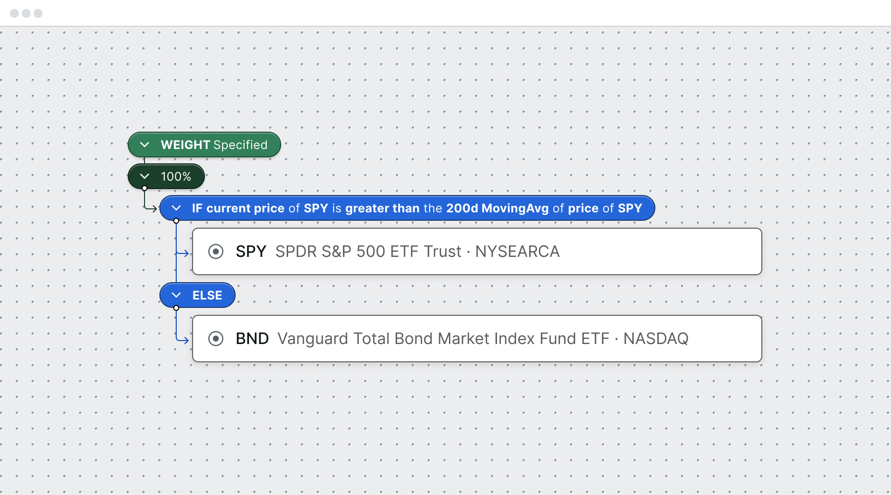 Conditional: If the current price of SPY is greater than it's 200d Moving Average, then put 100% of funds into SPY; Else, put them into BND.