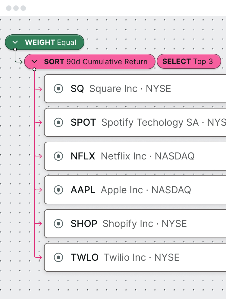 Filter: Sort a group of 6 assets (SQ, SPOT, NFLX, AAPL, SHOP, TWLO)  by their 90d cumulative return and select only the top 3.