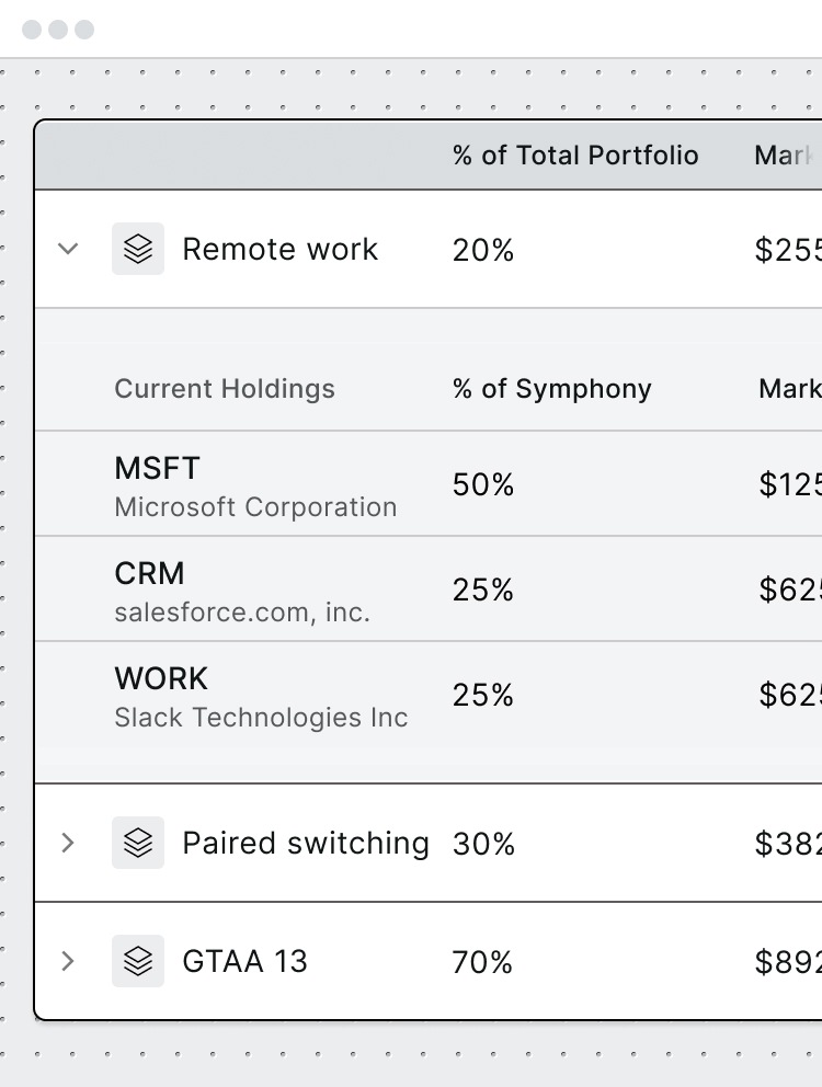 The symphony table showing performance and breakdowns of all the symphonies in your account.