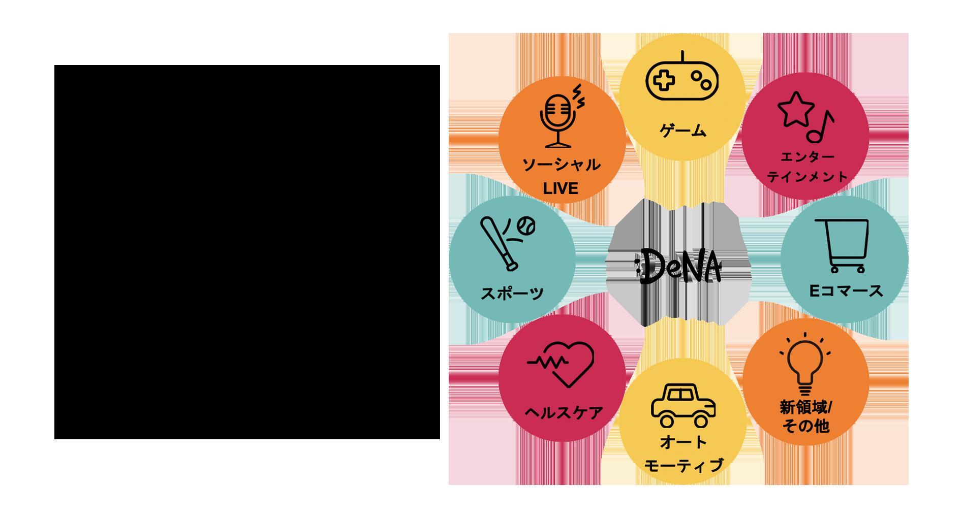 ディー・エヌ・エーのMISSION,VISION、事業領域