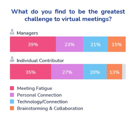 What do you find to be the greatest challenge to virtual meetings? Survey results across managers and individual contributors