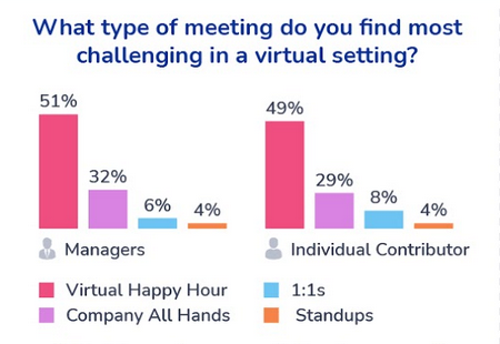 What type of meeting do you find most challenging in a virtual setting? WorkPatterns survey results