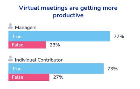 Survey results from managers and individual contributors, are virtual meetings getting more productive?