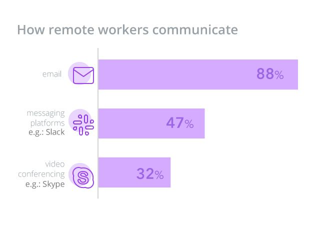 Communication channels with remote work