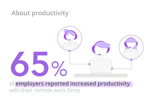 Increased productivity rates with remote work