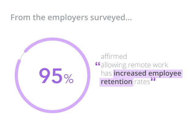 Remote work and employee retention rates