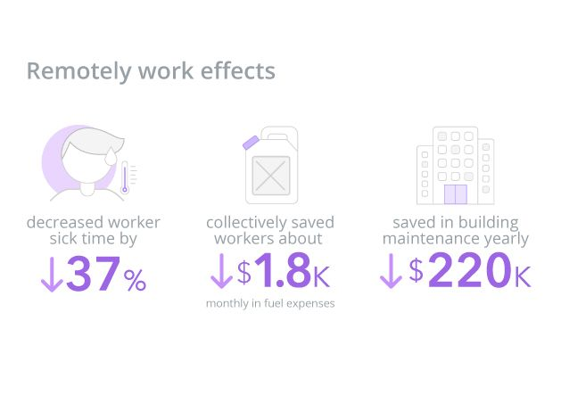 Cost avoidance with remote workers