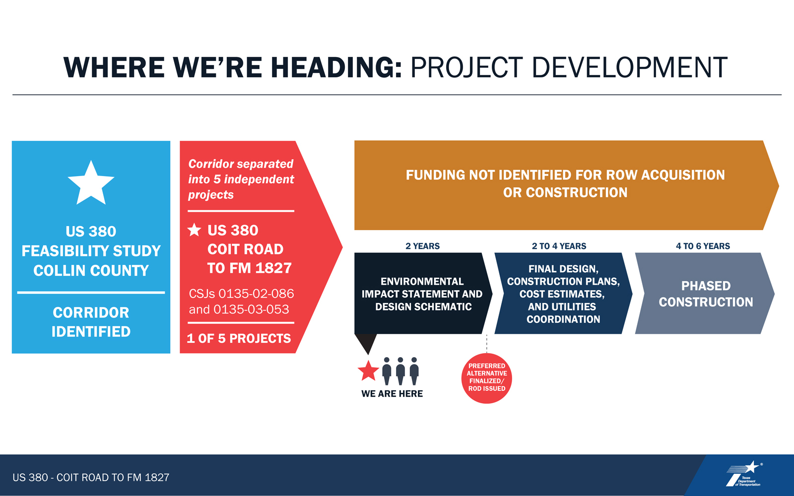 VIRTUAL PUBLIC MEETING BOARD:  Where We've Been - Project Development Information