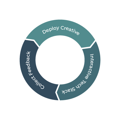 Formula for b2b growth. Deploy Creative, interactive tech stack, collect feedback