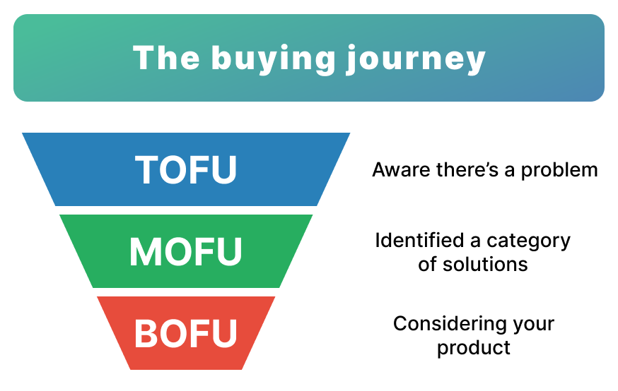 A visual of the three steps in the buying journey