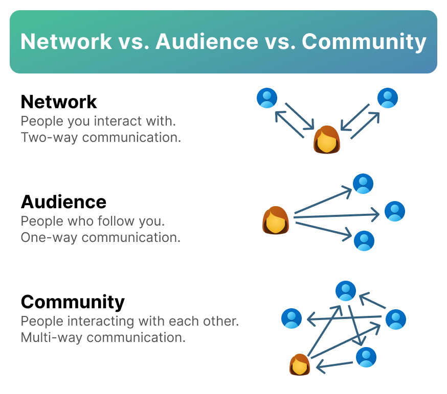 A graphic representing the connections with networks, audiences, and communities