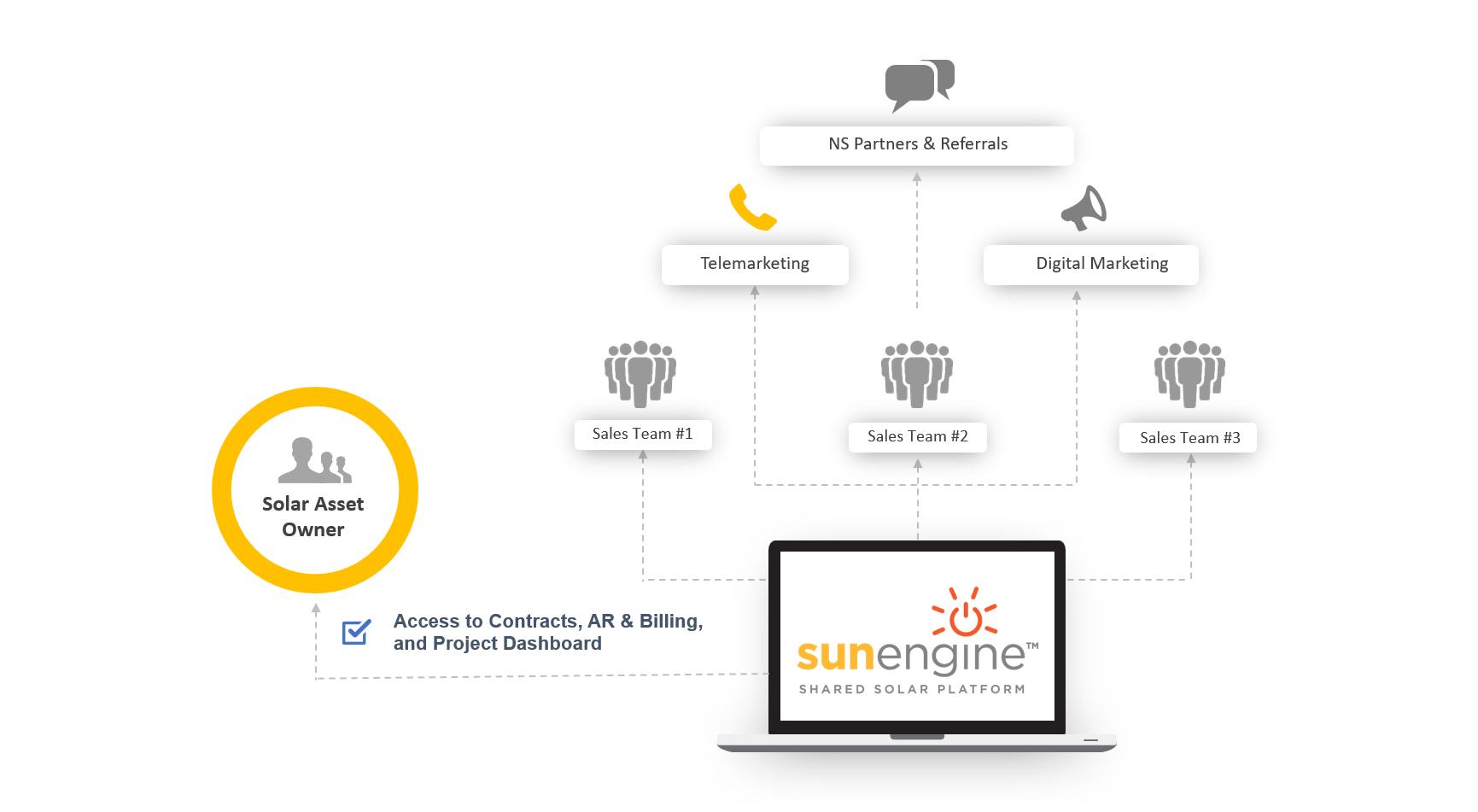sunengine management platform