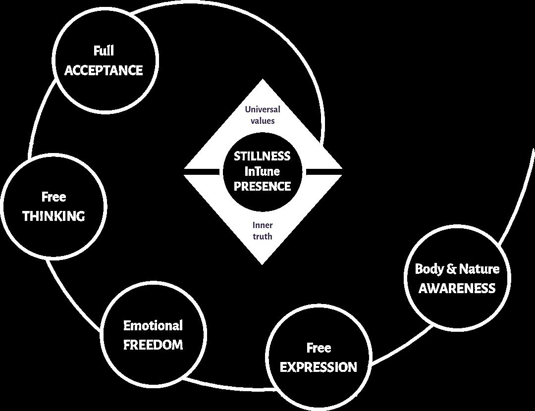 InTune Pedagogy for Self-Awareness