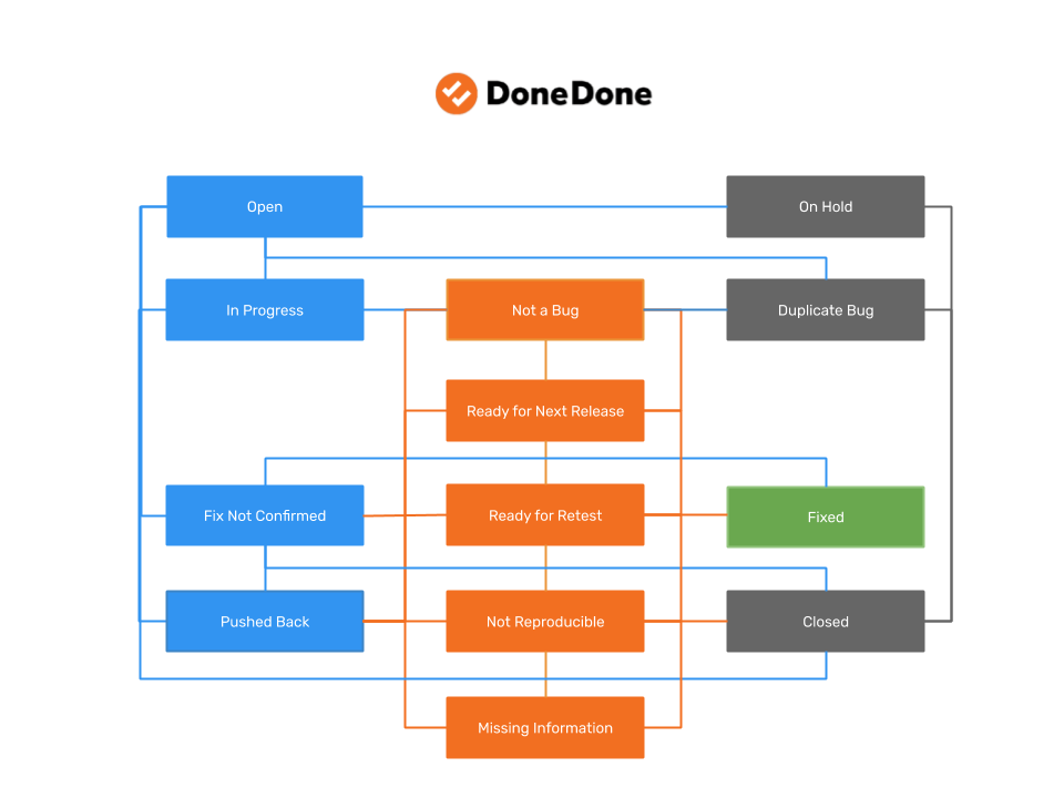 Bug tracking workflow example