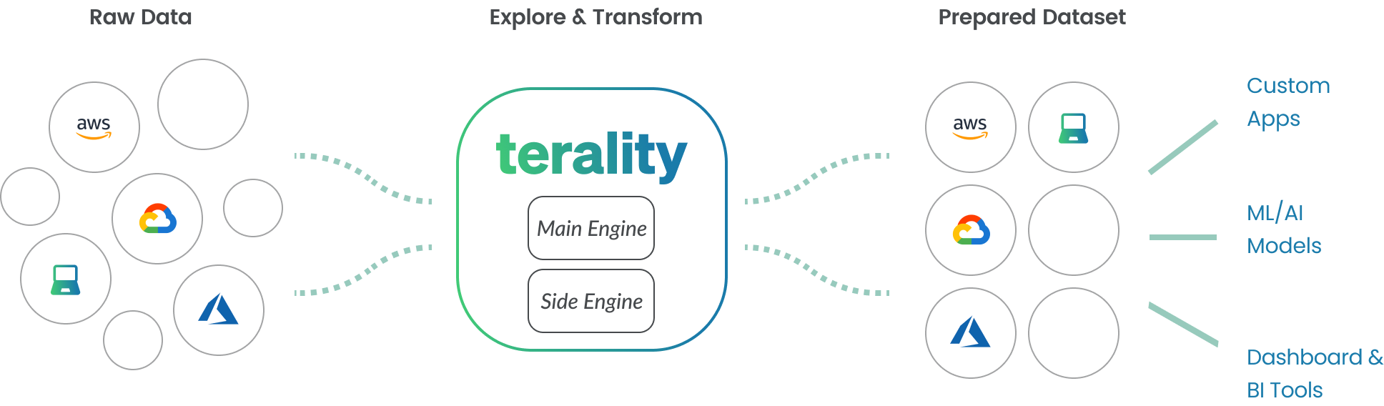 Inside Terality: the non-parallelized engine.