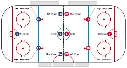 Ice Hockey Field Setup