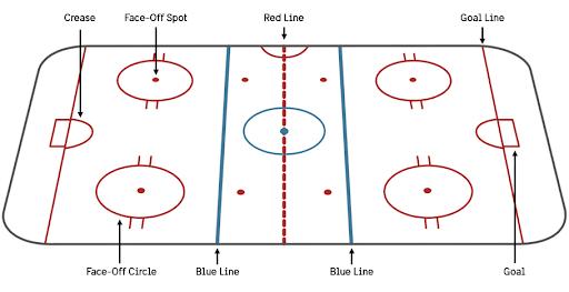 Ice Hokey Field Lines