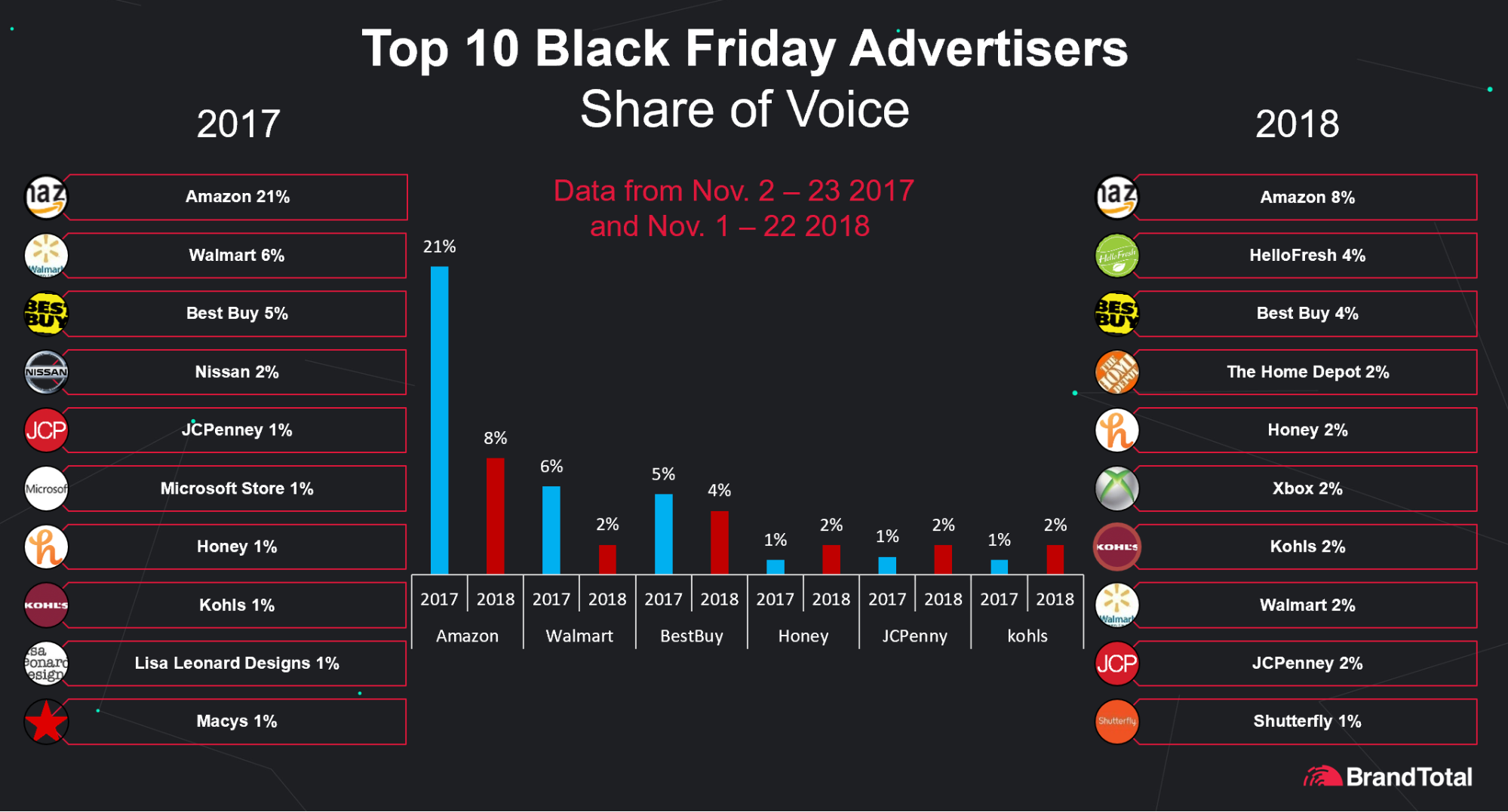 Top 10 Black Friday Advertisers on Facebook by Share of Voice