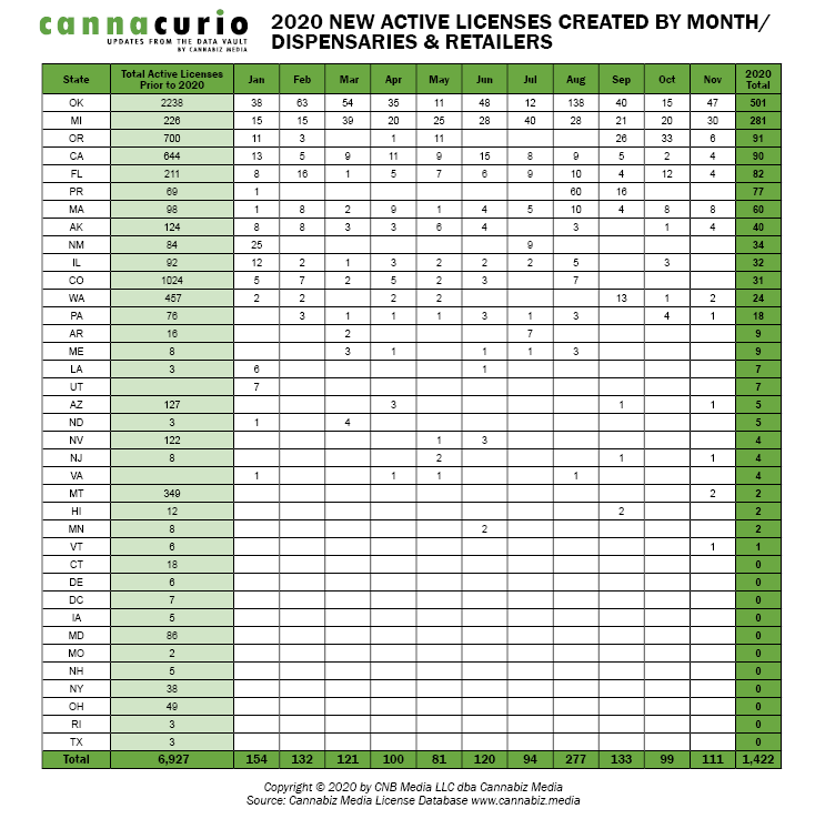 2020 New Active Licenses Created By Month Dispensary & Retailer