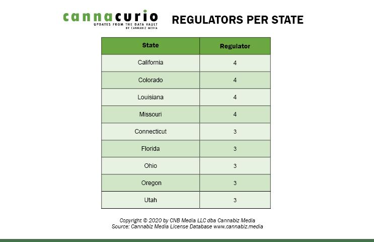 Regulators By State
