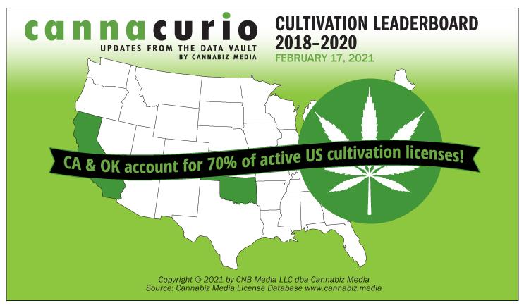 Cannacurio: Cultivation Licenses 2018-2020