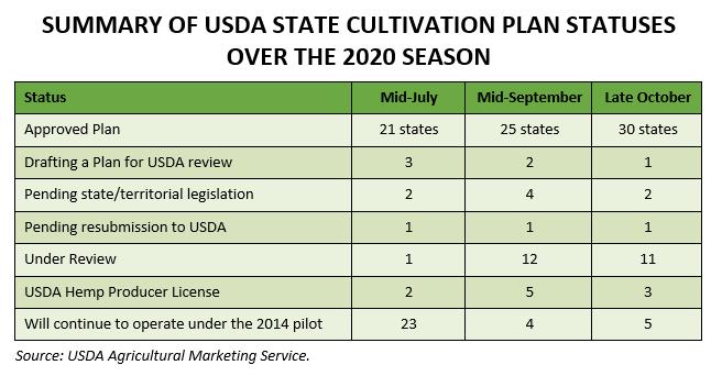 usda state hemp cultivation plan statuses 2020