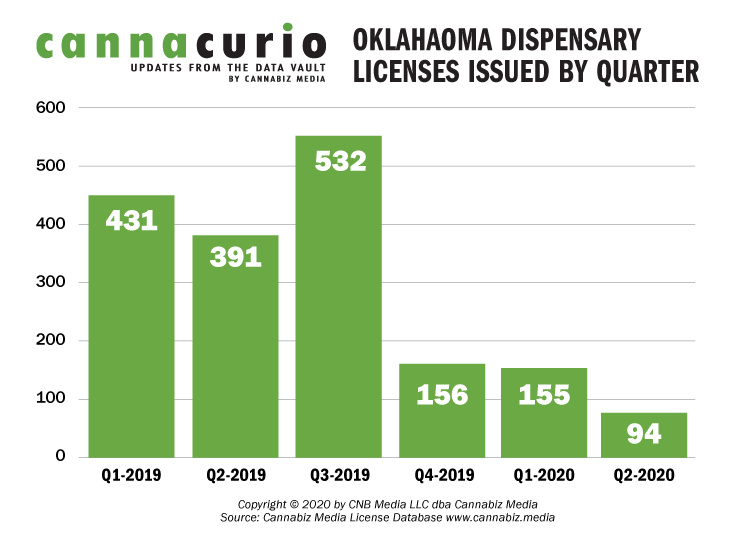 Oklahoma Dispensary Licenses Issued By Quarter
