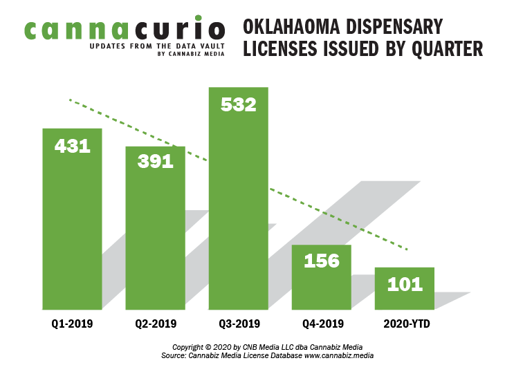 Oklahoma Dispensary Licenses Issued