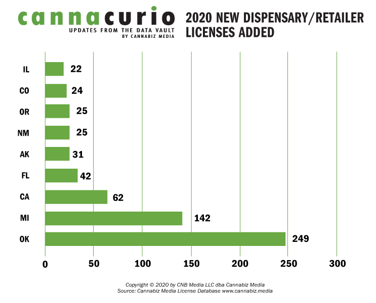 2020 New Dispensary/Retailer Licenses Added