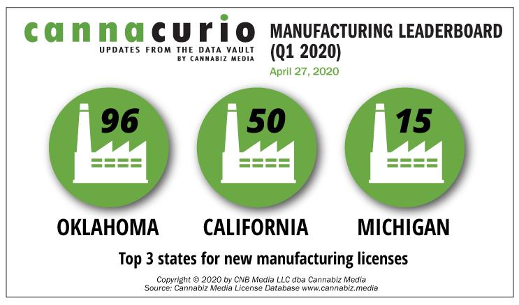 Cannacurio: Manufacturing Leaderboard (Q1 2020)
