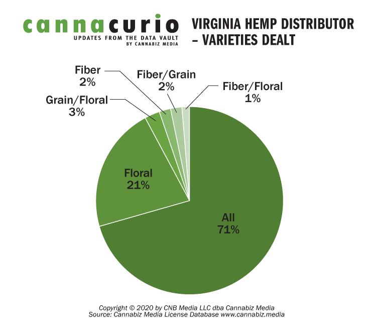 Virginia Hemp Distributors