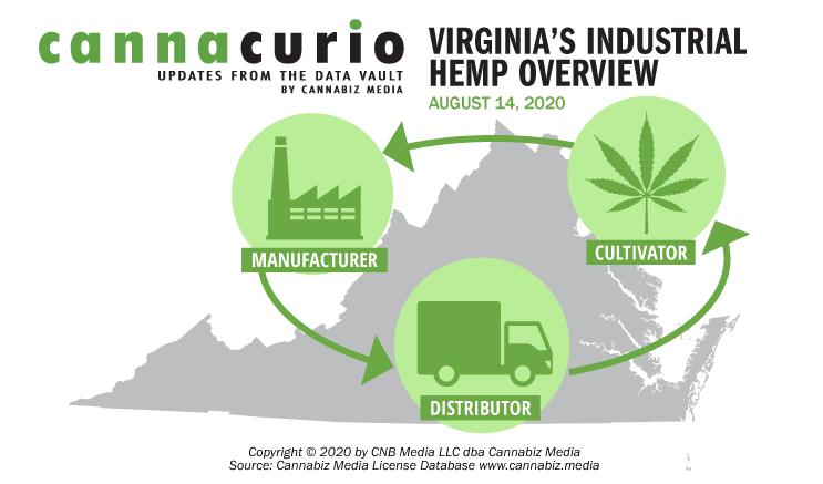 Cannacurio: Virginia's Industrial Hemp Overview