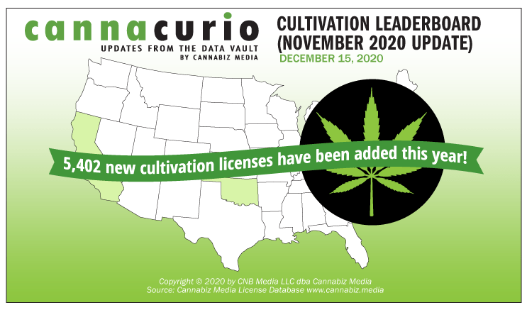 Cannacurio: Cultivation Leaderboard (November 2020 Update)
