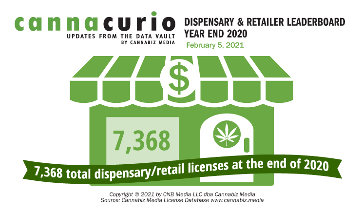 Dispensary and Retailer Leaderboard Year-End 2020