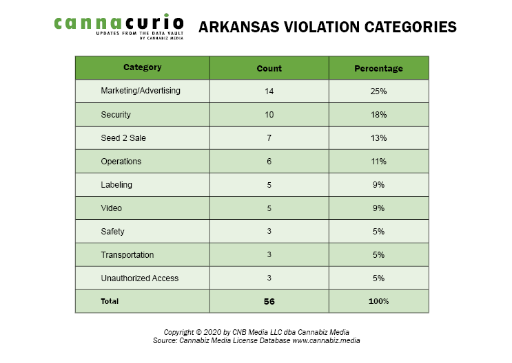 Arkansas Violation Categories