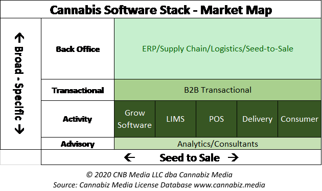 cannabis software stack market map