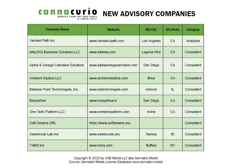 New Advisory Companies