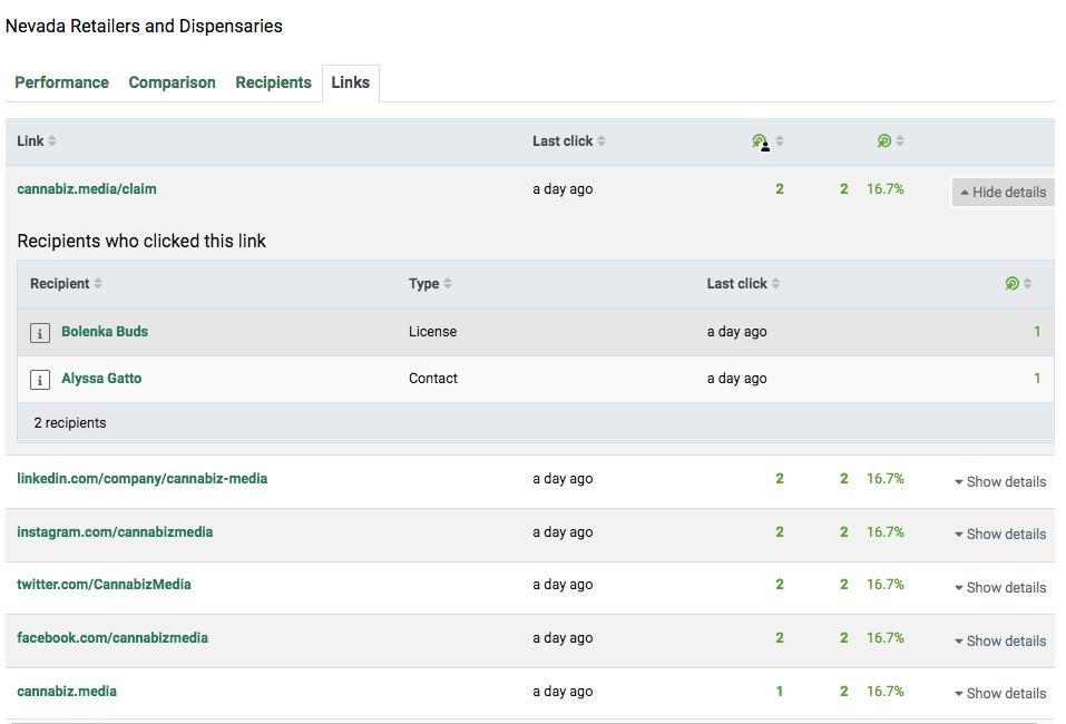 Cannabiz Media License Database V6 Links Clicked