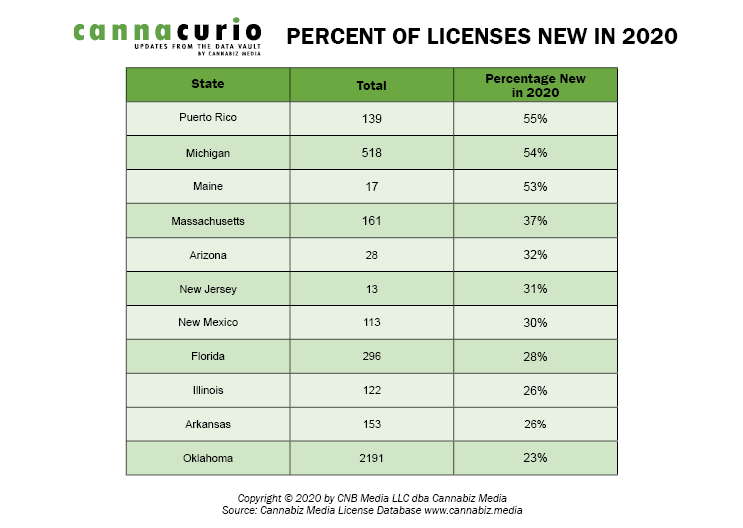 % Of Licenses New In 2020