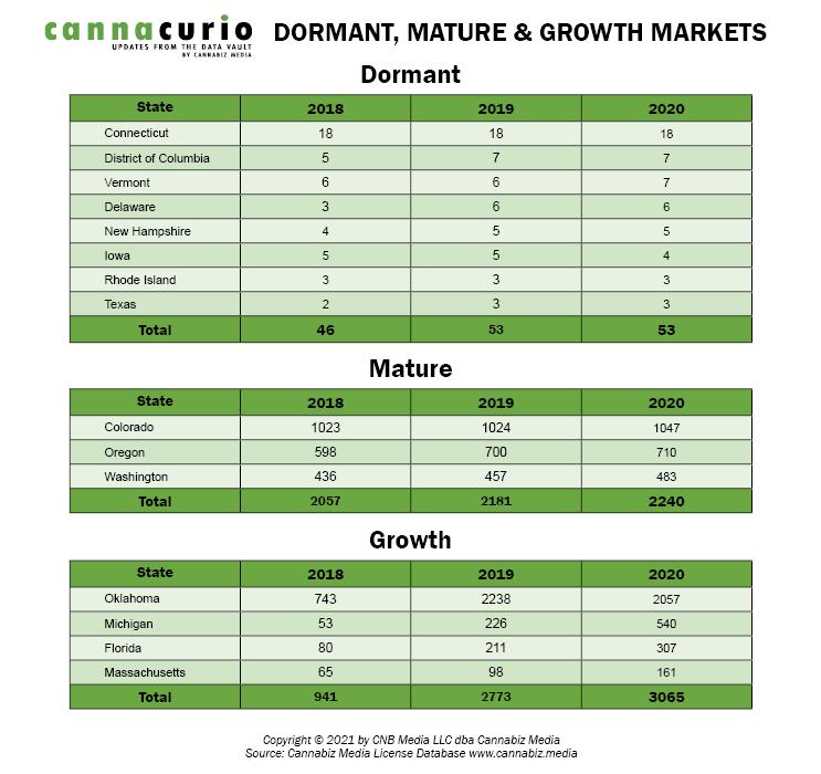 cannacurio_#39_dormant_mature_growth_02-05-21
