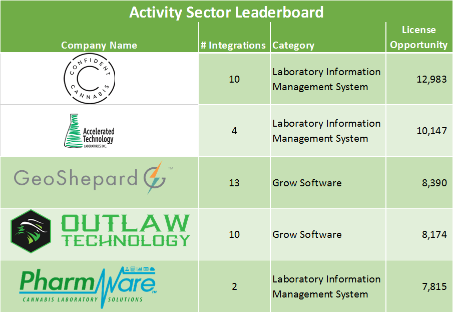 Cannabis Software Stack Activity Sector Leaderboard