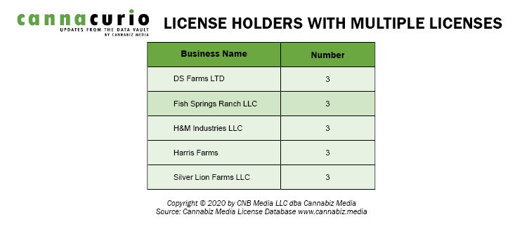 Nevada License Holders With Multiple Licenses