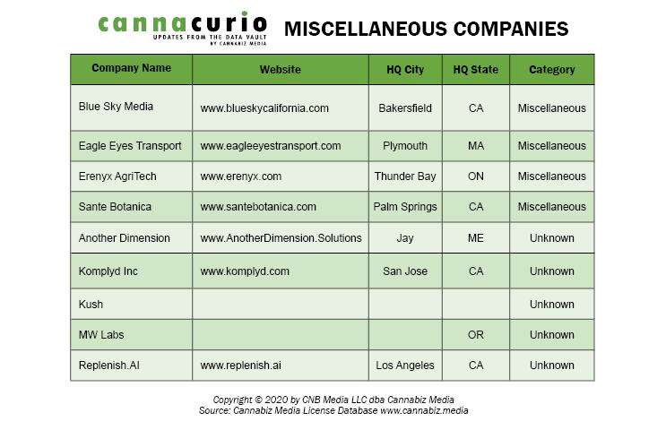 Miscellaneous Companies