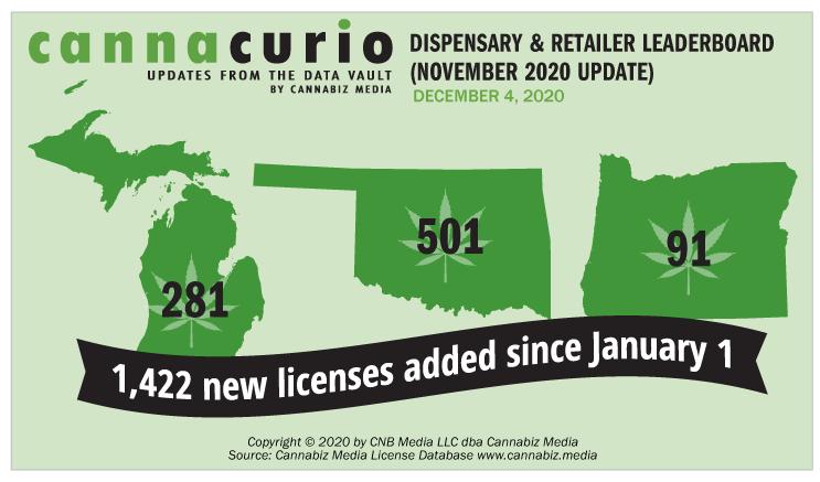 Cannacurio: Dispensary & Retailer Leaderboard (November 2020 Update)